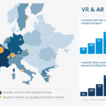 EUROPE ON TRACK TO BECOME GLOBAL VR LEADER